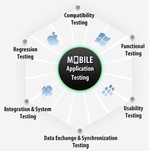 app testing