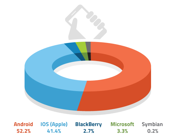 March 2014 U.S. Mobile Subscriber Market Share