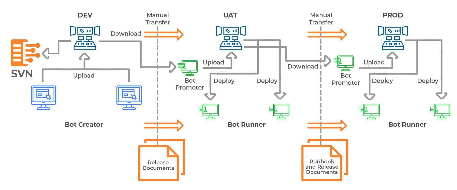 Bot Deployment
