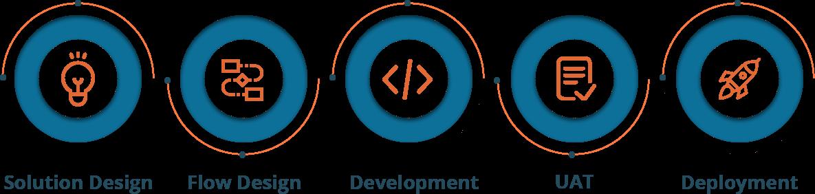 Bot Development