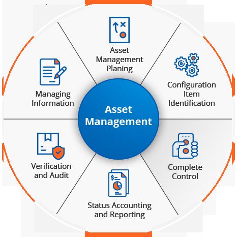 Endpoint/Asset Management