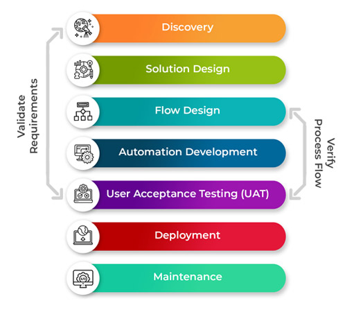RPA Approach