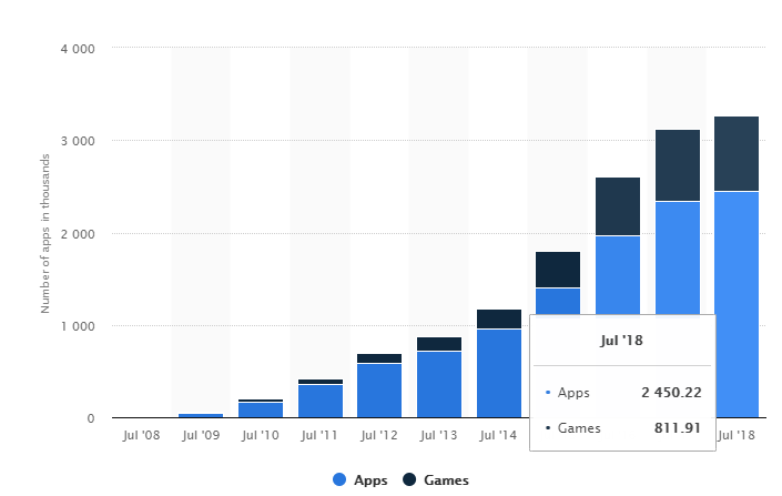 Apps and Games Graph