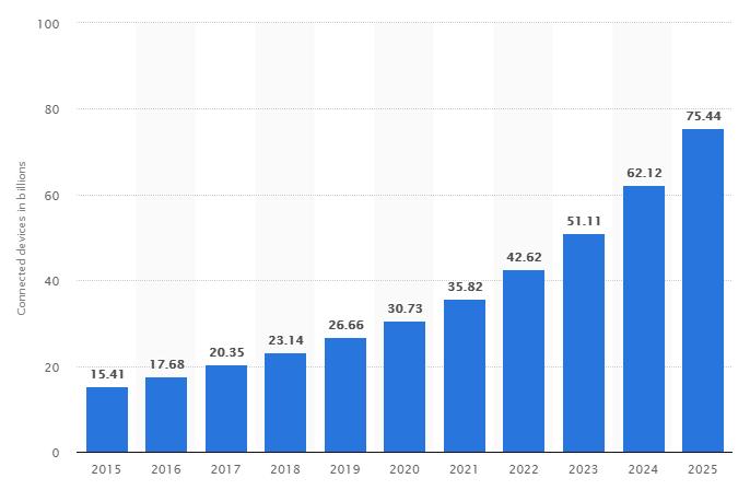 NB-IoT Stats