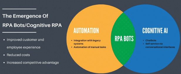 Integration of RPA Chatbots