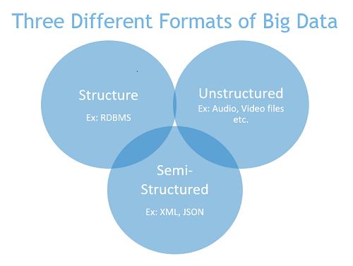 big data formats
